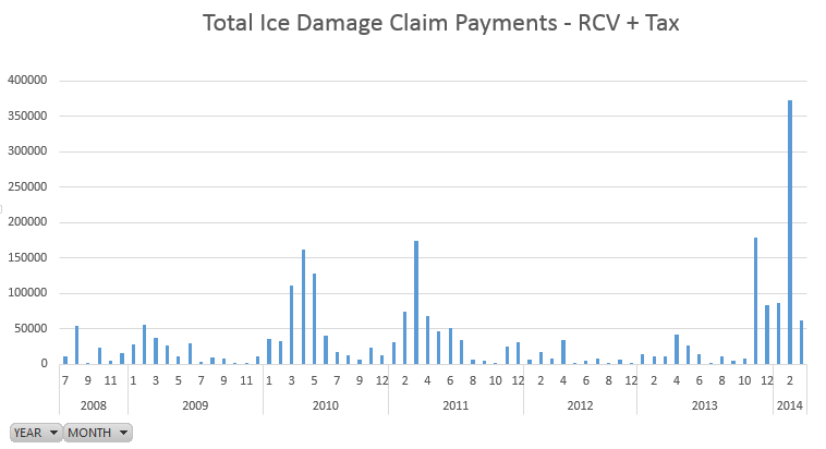 Total Ice Damage Claim Payments - RCV and TAX